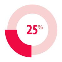 Партнерское вознаграждение увеличивается до 25%